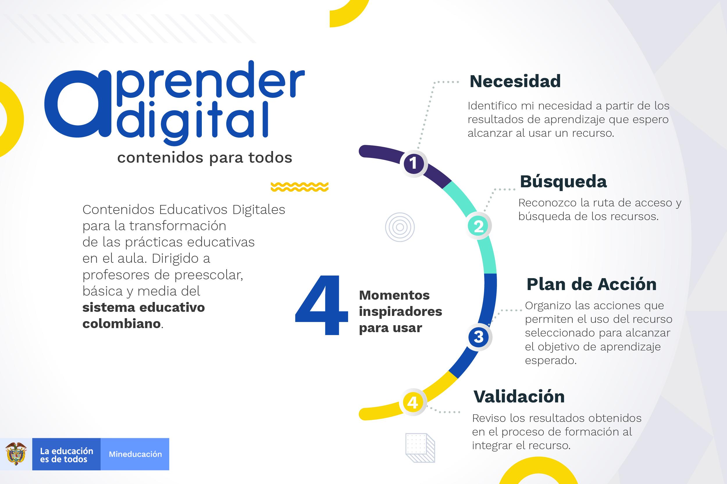 Infografía sobre el proceso de gestión de contenidos